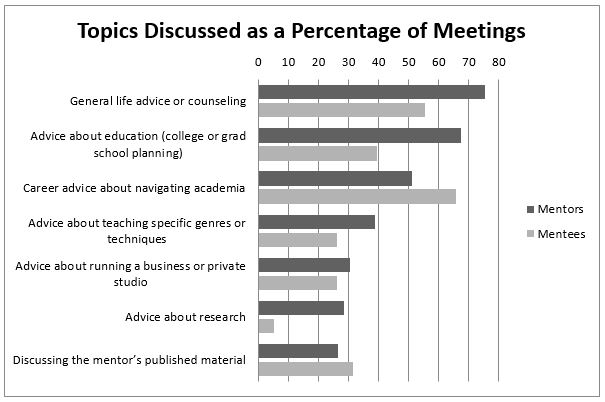 mentor-mentee_chart_2018_conference.JPG